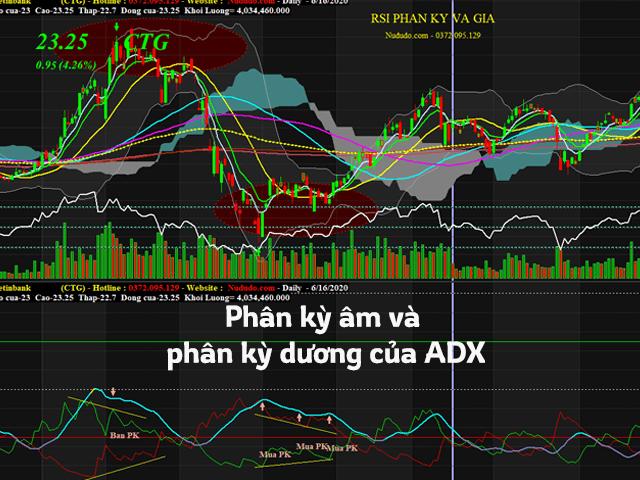 Phân kỳ của chỉ báo ADX