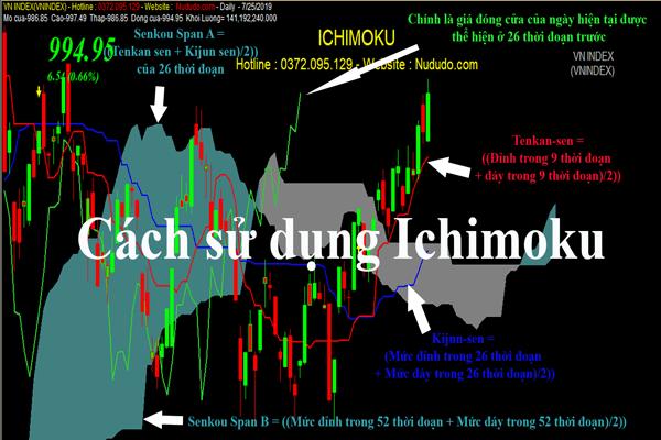 Hướng dẫn cách sử dụng mây Ichimoku và cách sử dụng sao cho hiệu quả