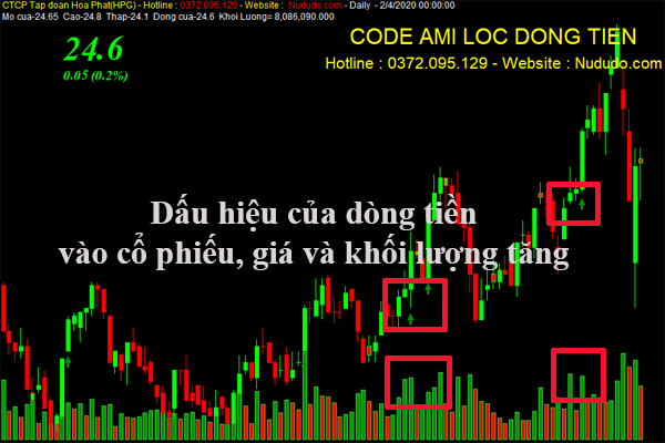 Chia sẻ code Amibroker lọc dòng tiền của nududo