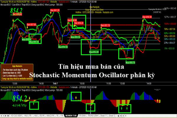 Code Amibroker phái sinh Stochastic Momentum Oscillator phân kỳ