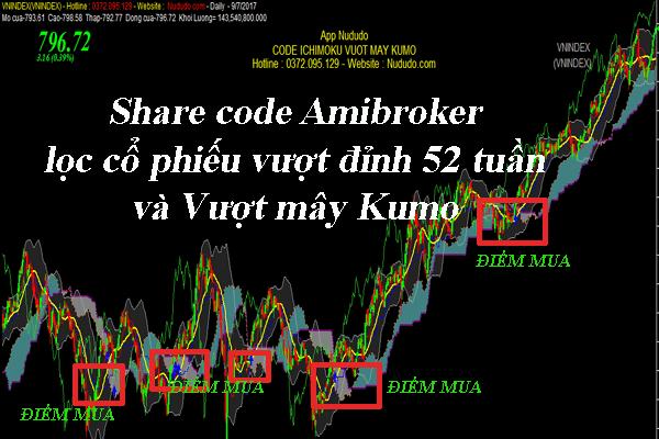 Share code Amibroker vượt mây Kumo